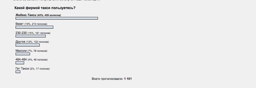 гет такси москва официальный сайт контакты как оплатить кредит почта банк через приложение сбербанк