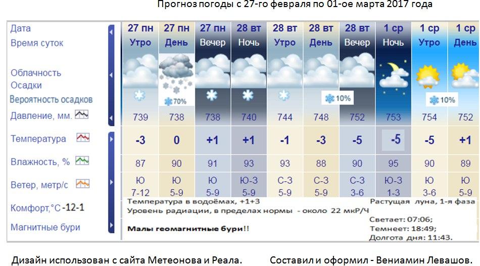 Погода в сурском ульяновской области на завтра точный прогноз