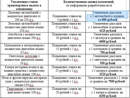 Ставки транспортного налога марий эл 2011 транспортный налог ставки по владимирской области