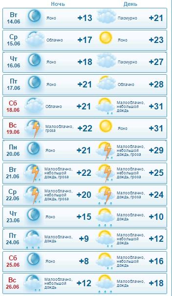 Погода в городе белгород днестровском