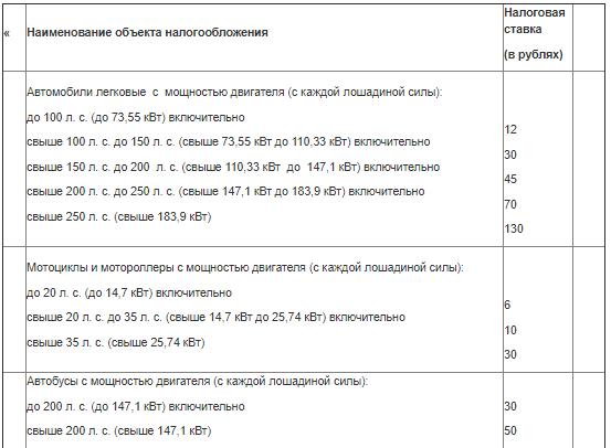 Транспортный налог 2003 ставки бесплатные прогнозы на теннис от ставки