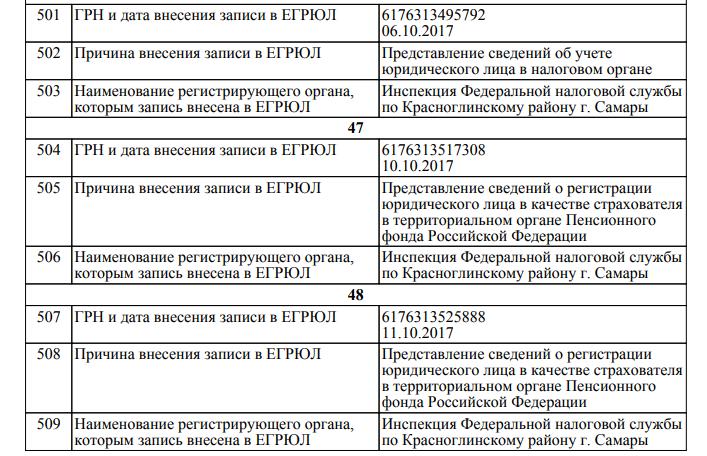 Регистрации ооо в самаре в какой налоговой архив электронной отчетности