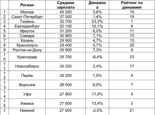 зарплата бухгалтера на дому в москве