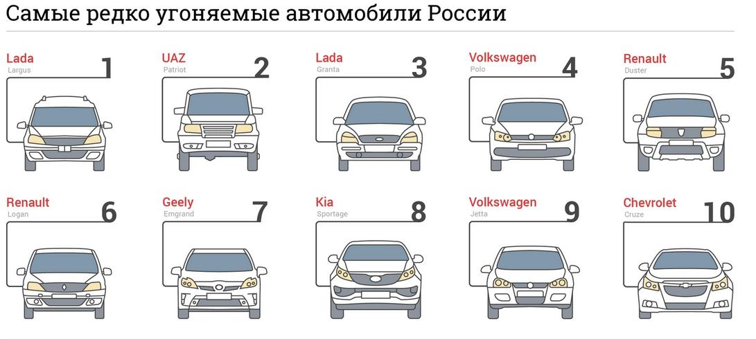 Самые угоняемые машины в екатеринбурге за 2017 список