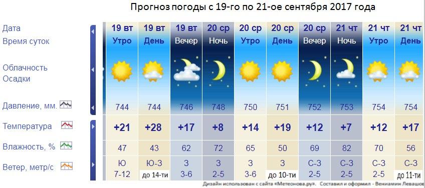 Зинаида, Татьяна, гисметео комсомольск-на-амуре на 5 дней вид бизнеса