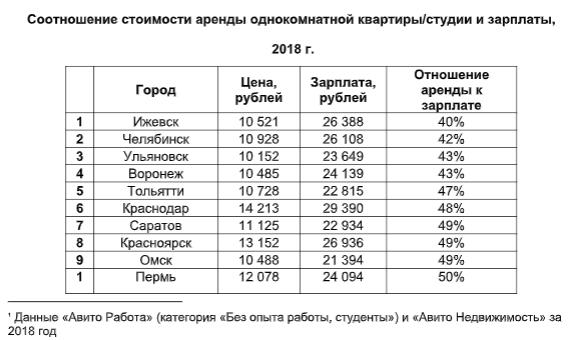 95f4c0502e9c4 «Авито»: в Ульяновске самая дешевая аренда жилья для студентов
