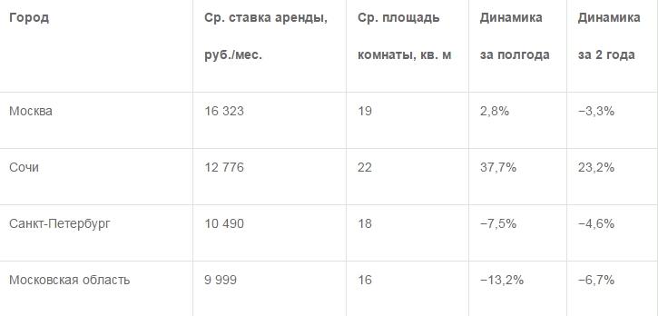 Сколько стоит аренда комнаты в Ульяновске (фото) - фото 1
