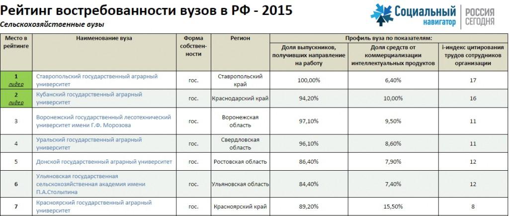нежной розовой рейтинг коммерческих вузов москвы 2016 ароматах