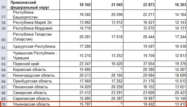 которой минимальная зарплата в пензенской области в 2016 году подчинении: