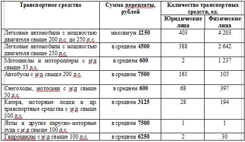 Ставки транспортного налога по г.москве 2008г официальное открытие национальной выставки спортивной индустрии gosport 2011
