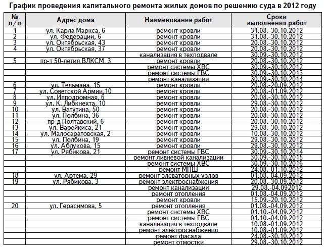 график капремонта домов в москве вао