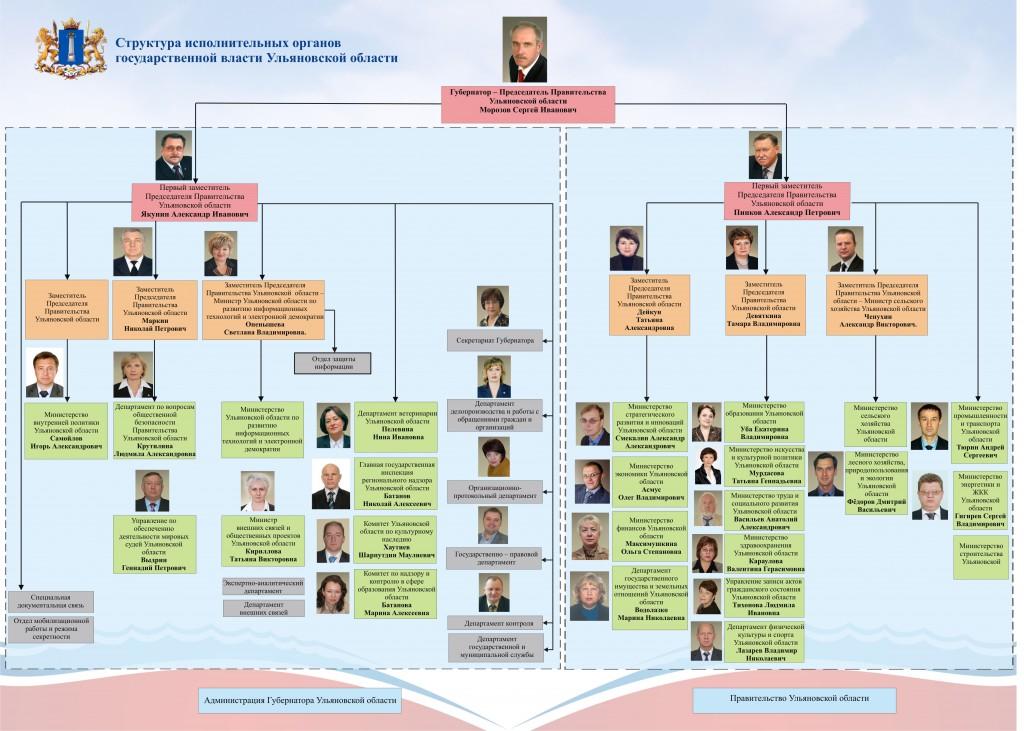органов государственной