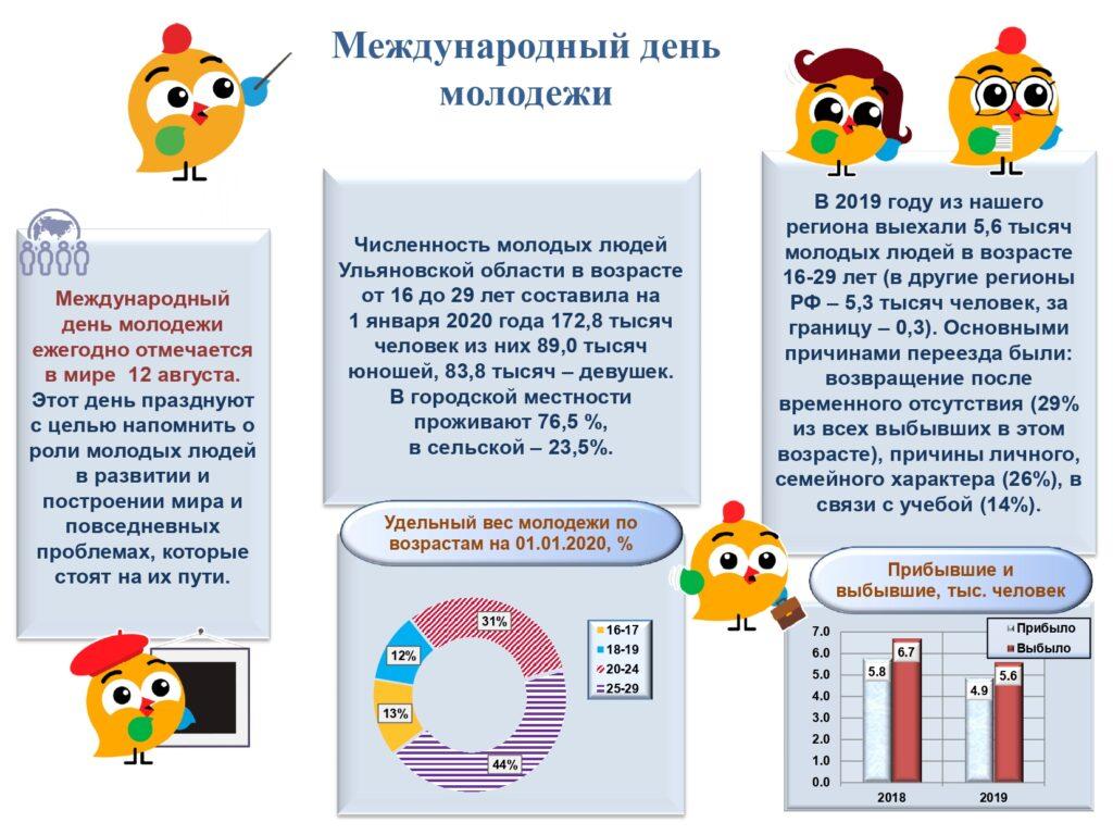 12 августа — день молодёжи. За год из Ульяновской области выехали ...