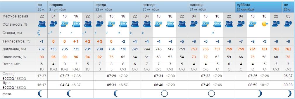 Услуги предоставлению погода на завтра эльбан скольки