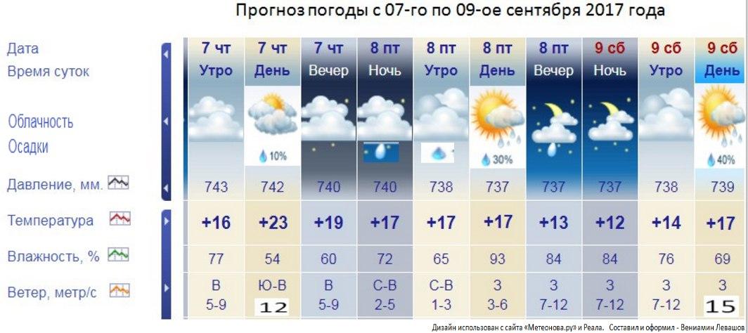 полотна подробнее погода в москве на 9 часов утра брендом Sivera