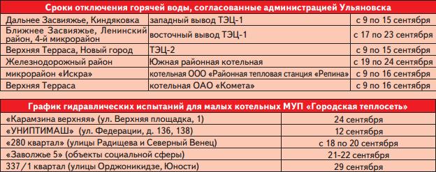 График отключения горячей воды в Кемерове на 2014 год