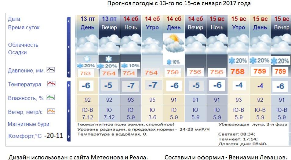 Гисметео мышкин ярославской области купоны это