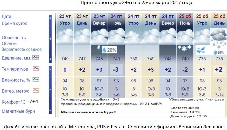 MoskvaMeteoru  Архив погоды в Москве с 1999 года