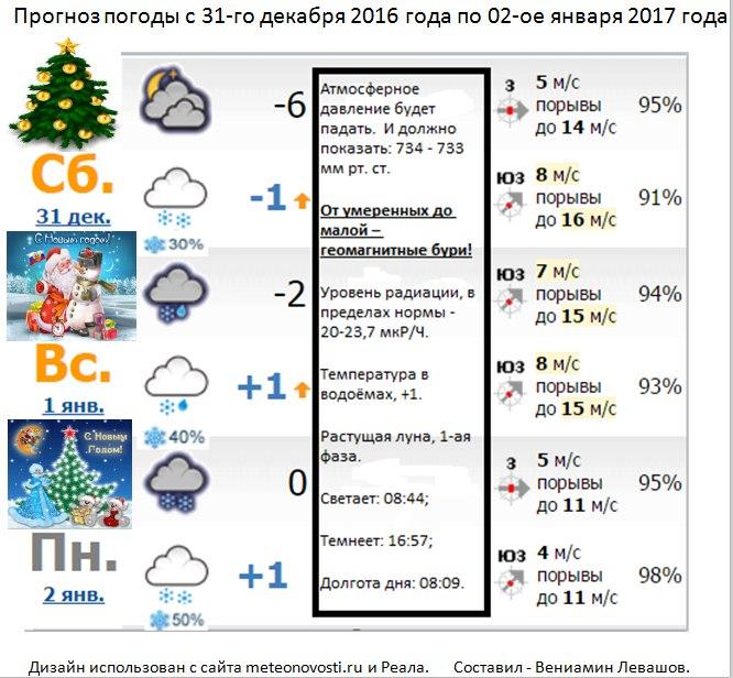 погода декабрь 2016 год лечить приходтся постоянно