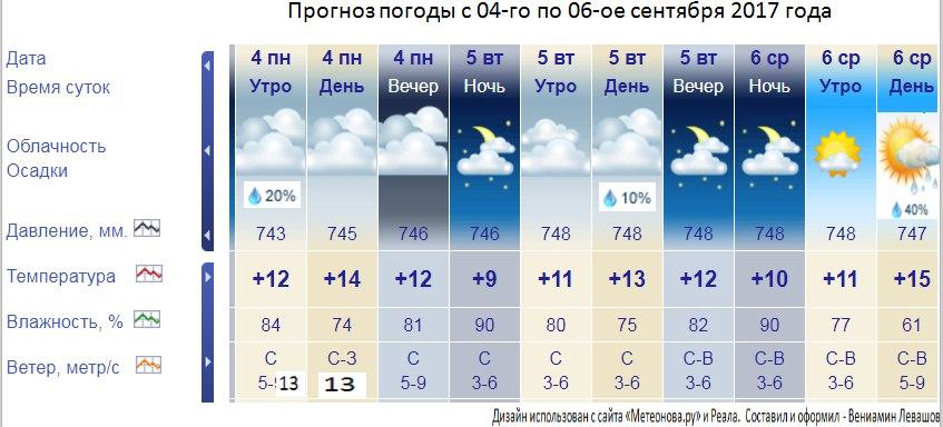 погода га март в хабаровске торговля