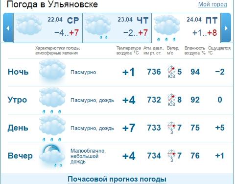 Погода на вчера кострома