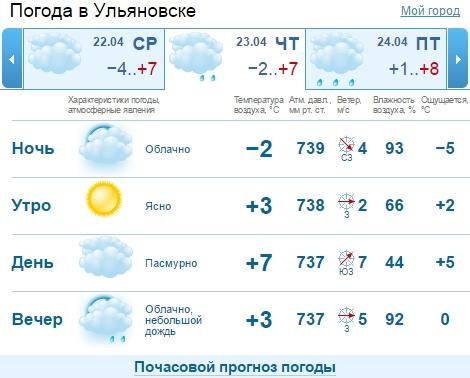 сожалению погода в санкт-петербурге на сегодня подробно по часам расписание