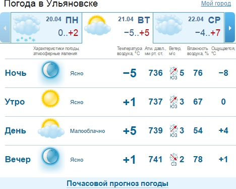 Погода махачкале на 20дней