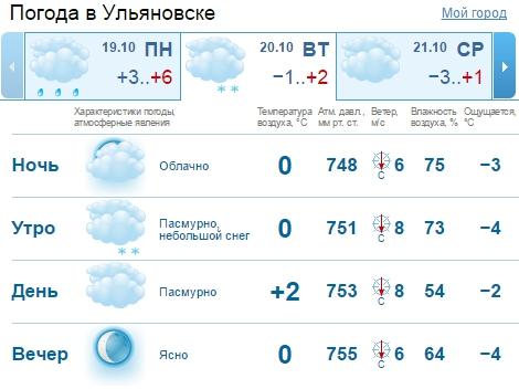 Прогноз погоды в махачкалы