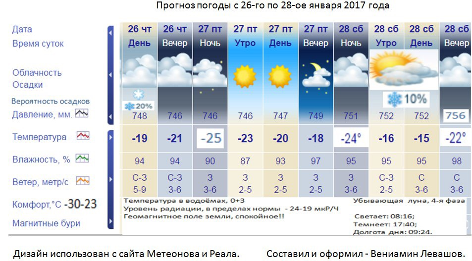 погода в таразе на 27 февраля проема