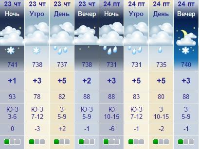 Погода климово брянской области на 10 дней