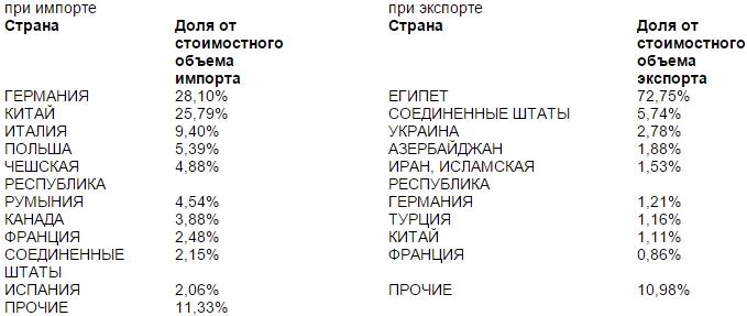 Основные итоги внешней торговли в зоне деятельности Ульяновской таможни за 788888месяцев 2015 года - ulpressa.ru - Google Chrome