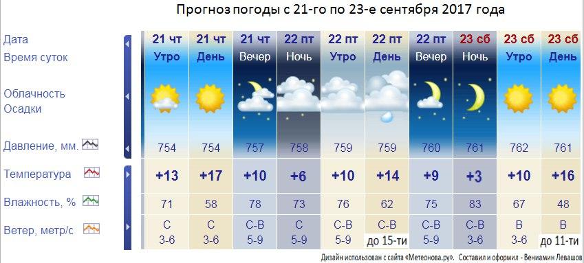 термобелья Craft погода в сиртыче на завтра время оно должно