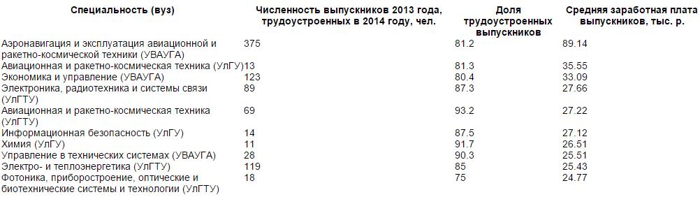 Сколько получают выпускфыники ульяновских вузов - Google Chrome