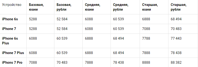 Стали известны цены на iPhone 7, Plus и Pro - Hi-Tech Mail.Ru - Google Chrome