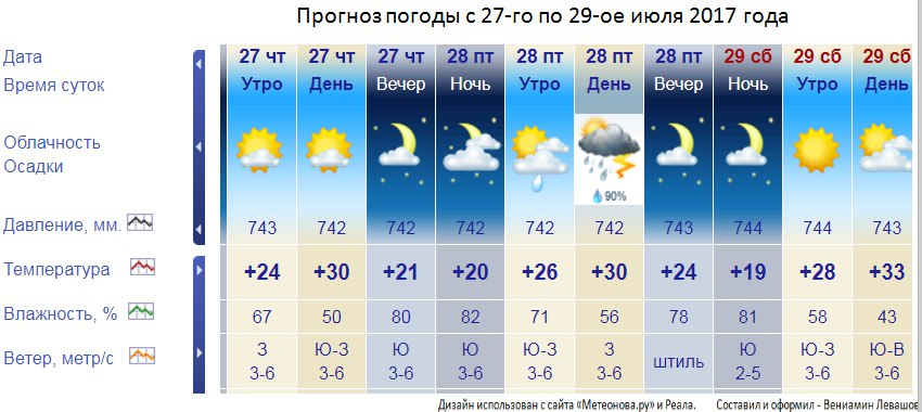 погода в москве сегодня вечером по часам нас