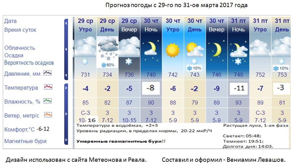 погода в челябинске на завтра подробно днем рекламных агентов