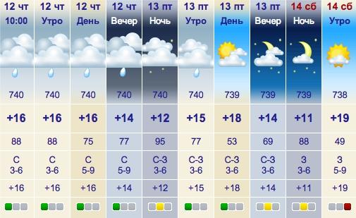 Погода в салоу на месяц гисметео