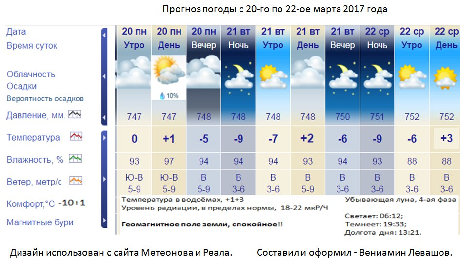 Погода Гисметео  прогноз 3 10 14 дней неделю 2 недели