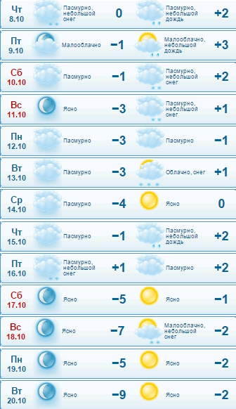 GISMETEORU Погода в Москве на сегодня завтра Прогноз