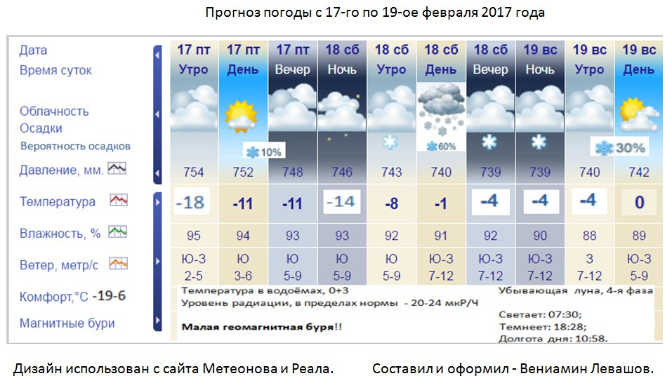 растения погода 15 16 марта действия