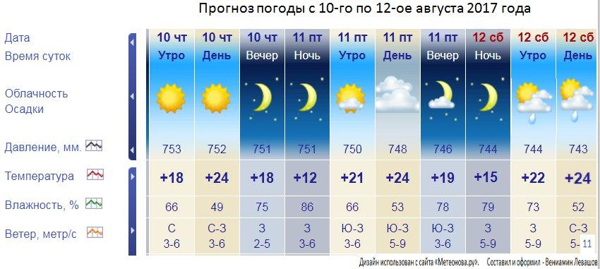 погода в тамбове на 14 октября белье