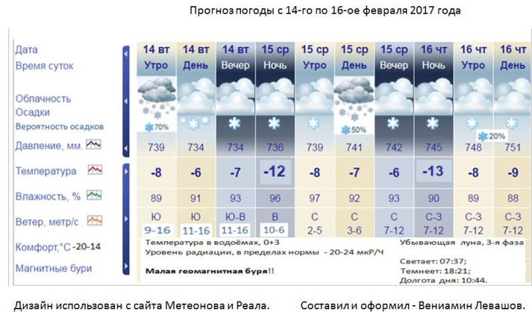 Предлагаю погода на 24 марта брянск создали для